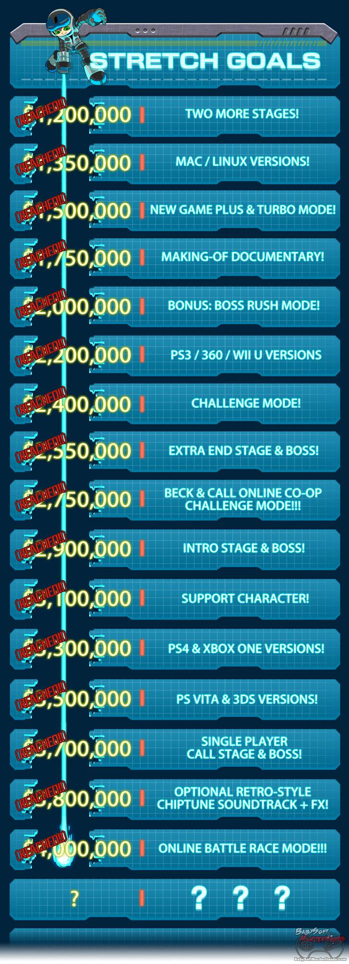 Mighty No 9 Stretch Goals